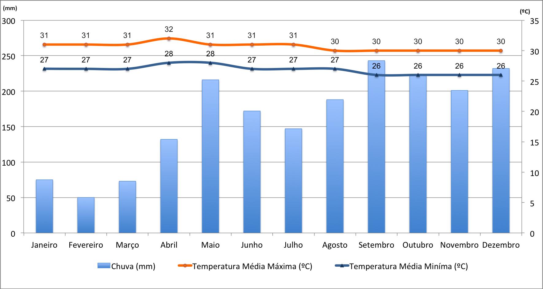 Temperaturas e chuvas nas Maldivas