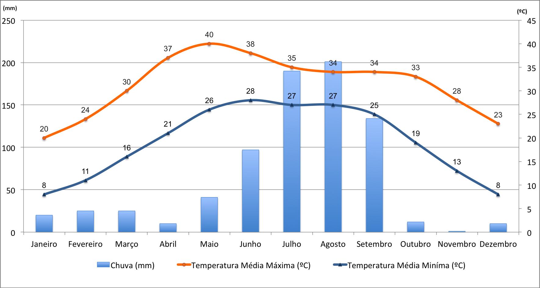 Dados de temperatura e chuvas na India