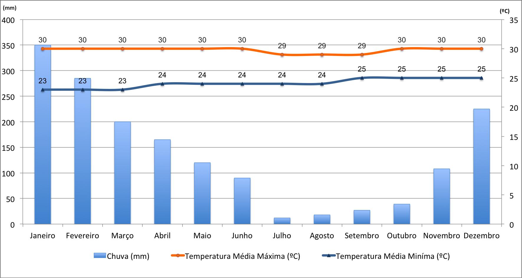 Valores de temperatura e chuvas em Bali - Melhor época para visitar