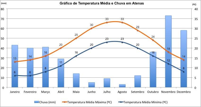 Dados de temperaturas e precipitação na Grécia.