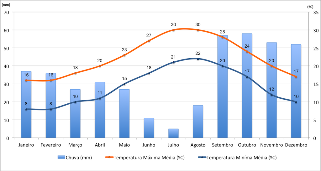 Dados de temperatura e chuvas em Ibiza.