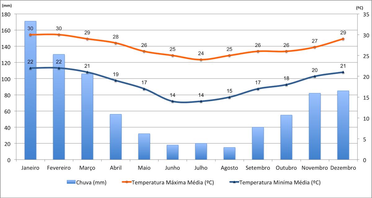 Dados de temperaturas e chuvas em Moçambique.