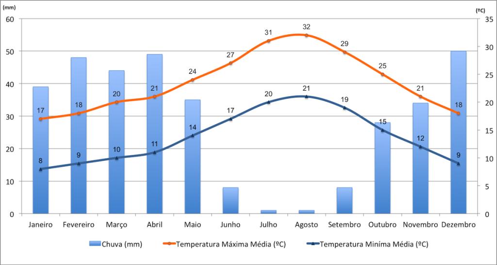 Dados de temperatura e chuvas em Saidia.
