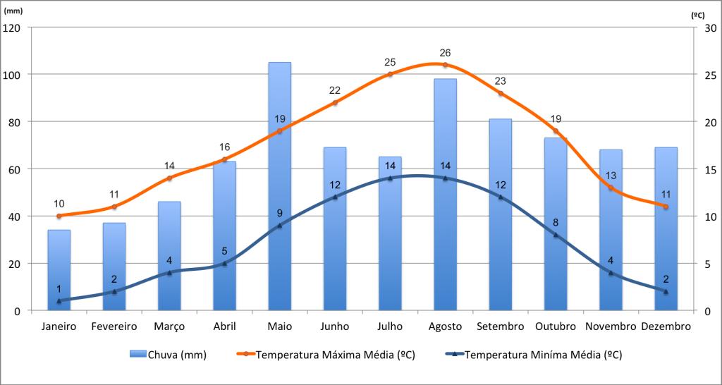 Dados de chuva e temperaturas em Andorra