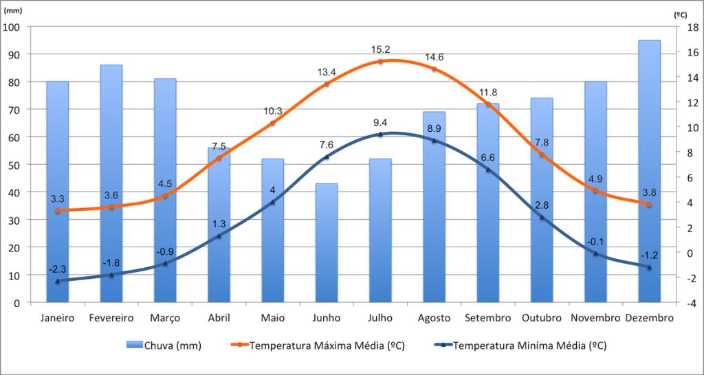 Dados de temperaturas e chuvas na Islândia