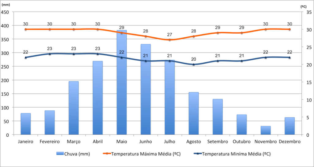 Dados de temperatura e chuva em Maceió.