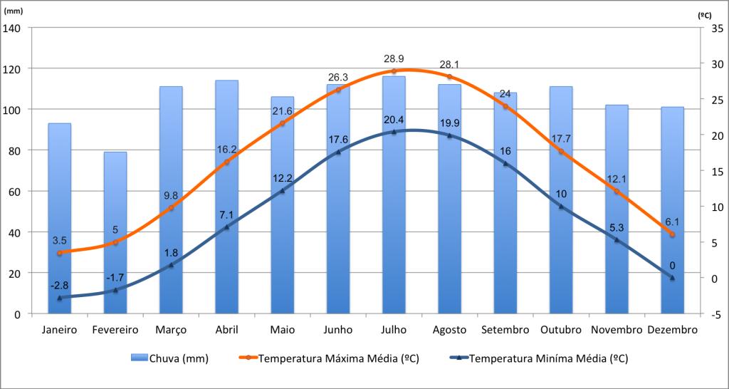 Dados de temperaturas e precipitação em Nova Iorque