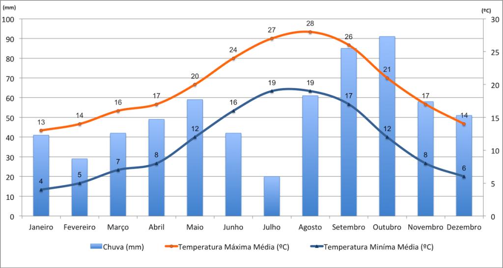 Dados de precipitação e temperaturas de Barcelona