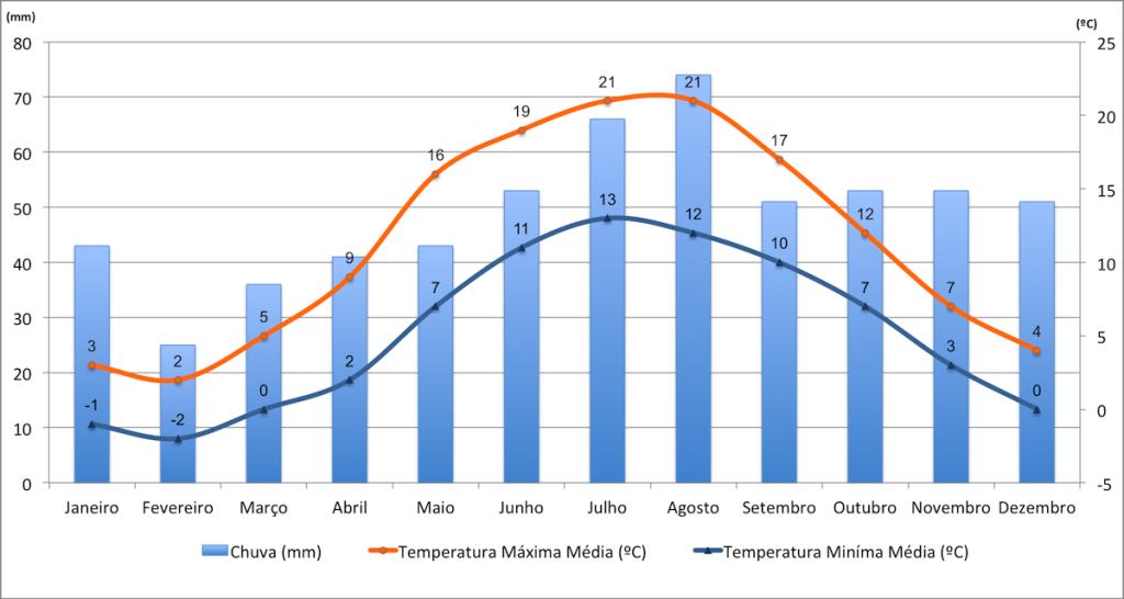Dados de temperatura e precipitação de Copenhaga