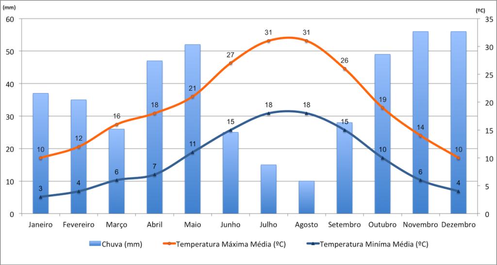 Dados de temperaturas e precipitação de Madrid