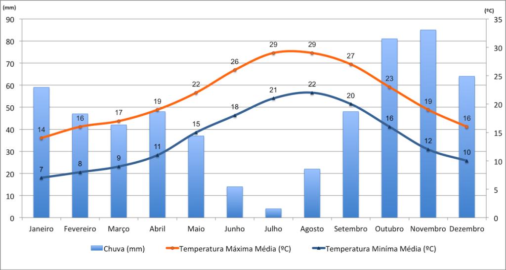 Dados de temperatura e precipitação em Menorca