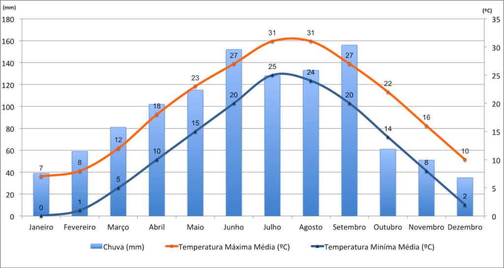 Dados de temperatura e precipitação de Xangai