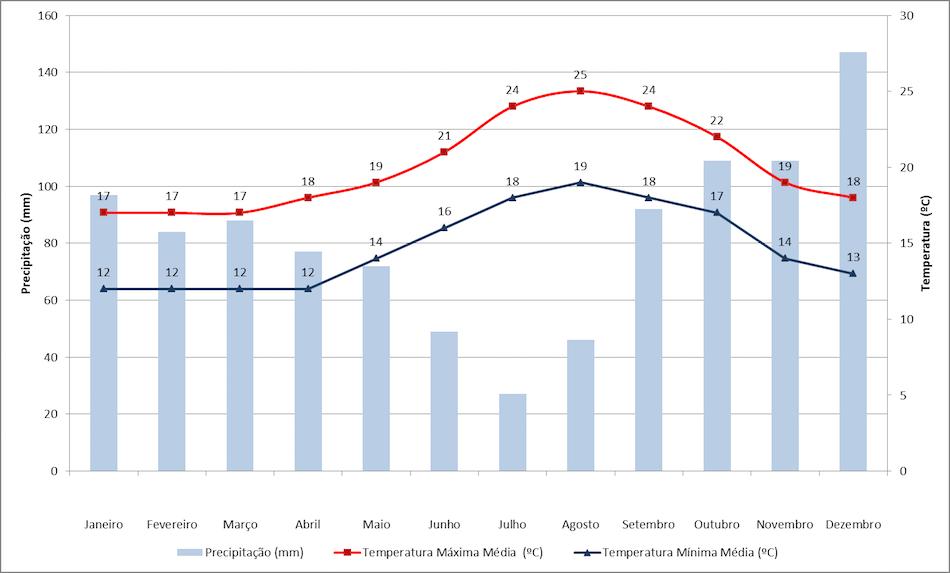 Dados de temperatura e precipitação nos Açores