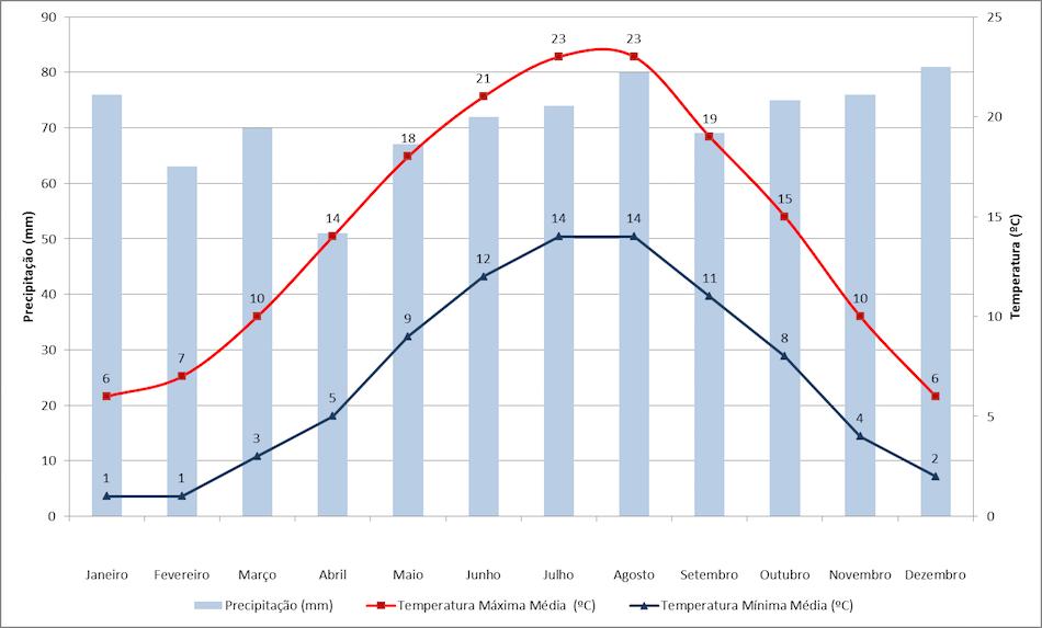 Dados de precipitação e temperatura