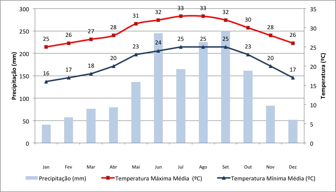 Dados de temperaturas e chuvas em Miami