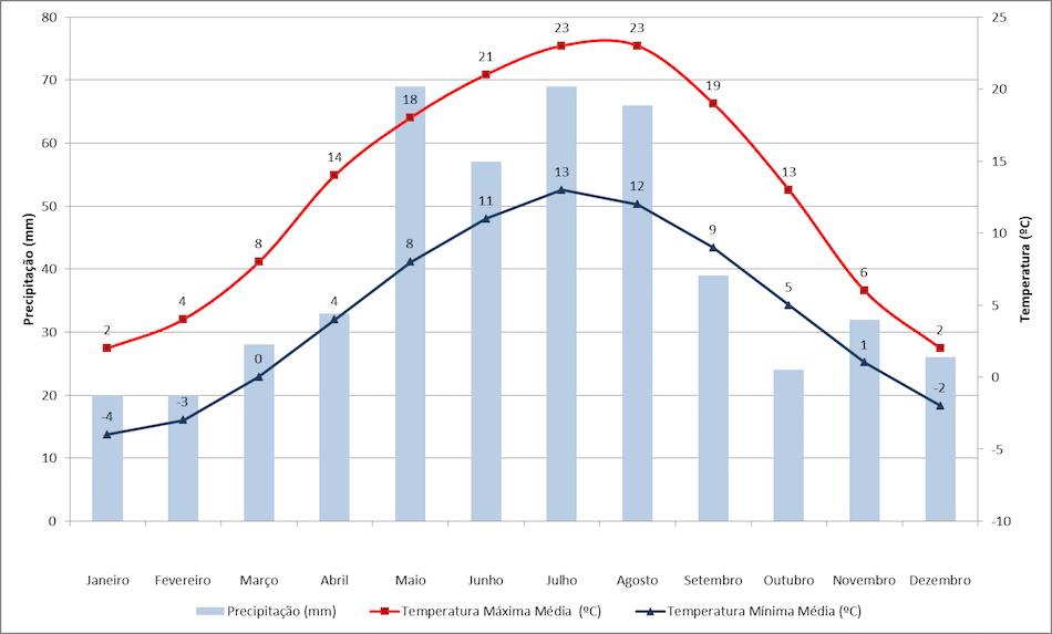 Dados de temperatura e precipitação em Praga
