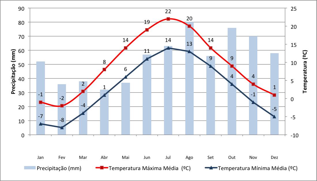 Dados de precipitação e chuva em Helsinquia