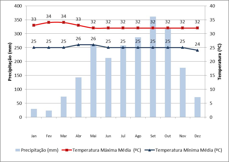 Dados de precipitação e chuva em Phuket