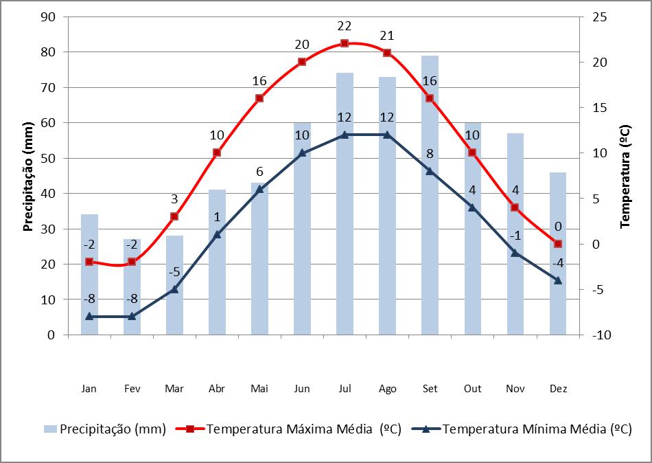 Dados de precipitação e chuva em Riga