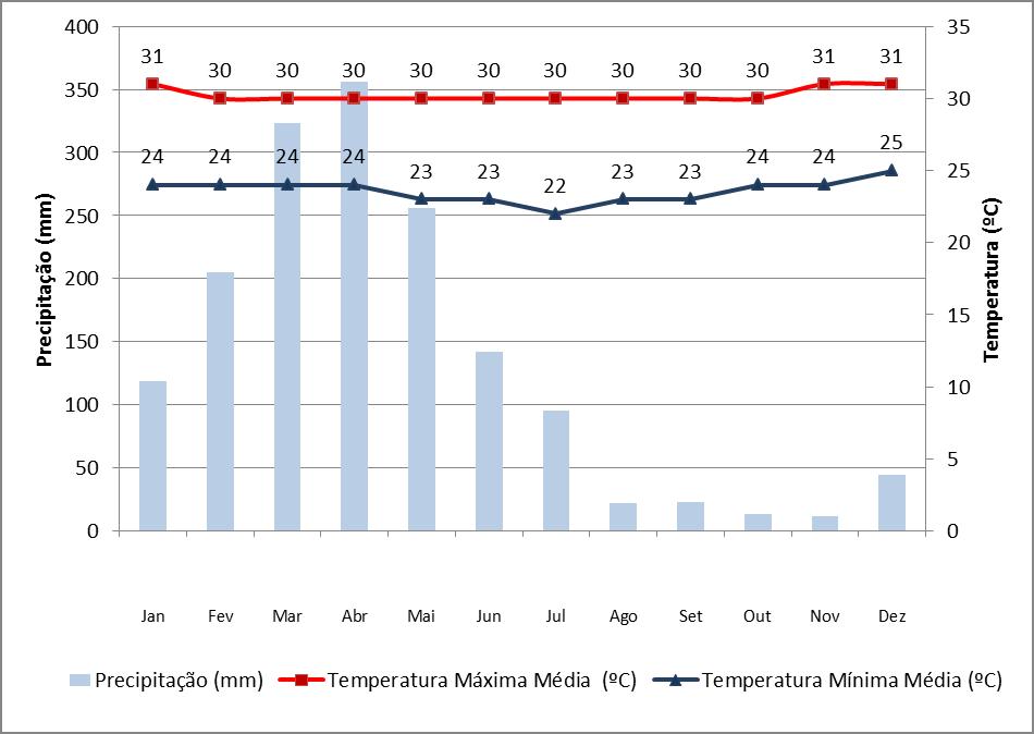 Dados de precipitação e temperatura em Fortaleza