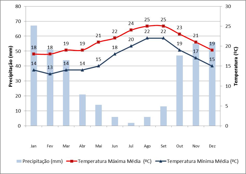 Dados de precipitação e temperatura em Porto Santo