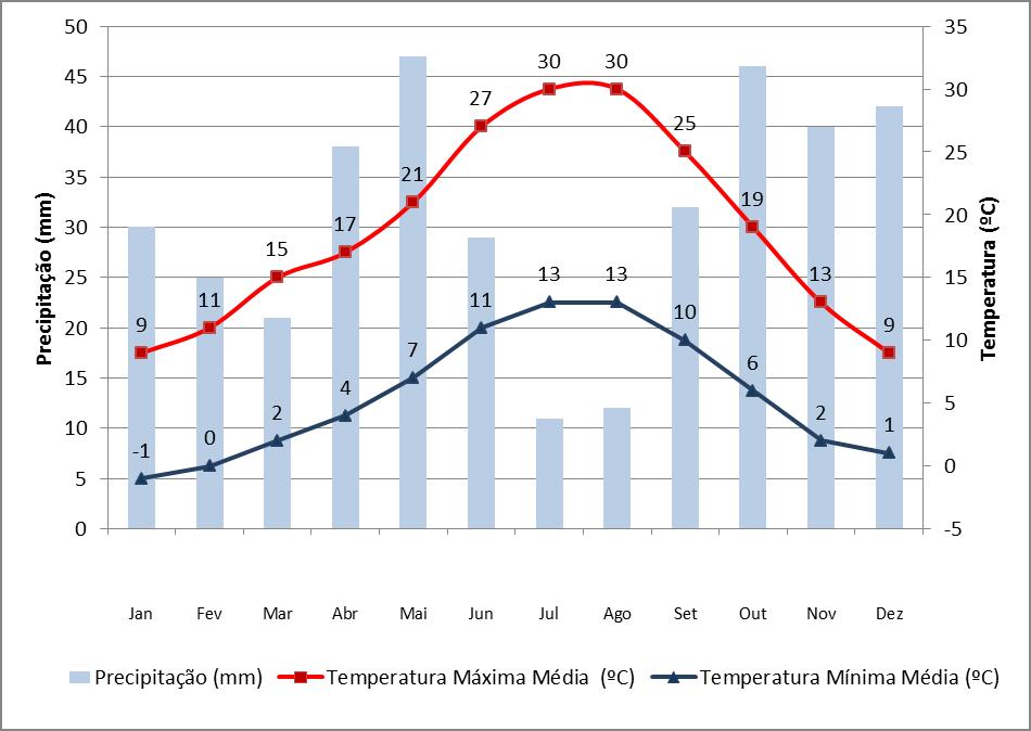 Dados de precipitação e temperatura em Salamanca