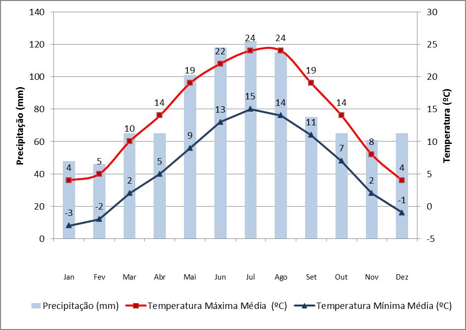 Dados de precipitação e temperatura em Munique