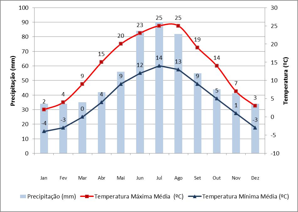 Dados de precipitação e temperatura em Cracóvia