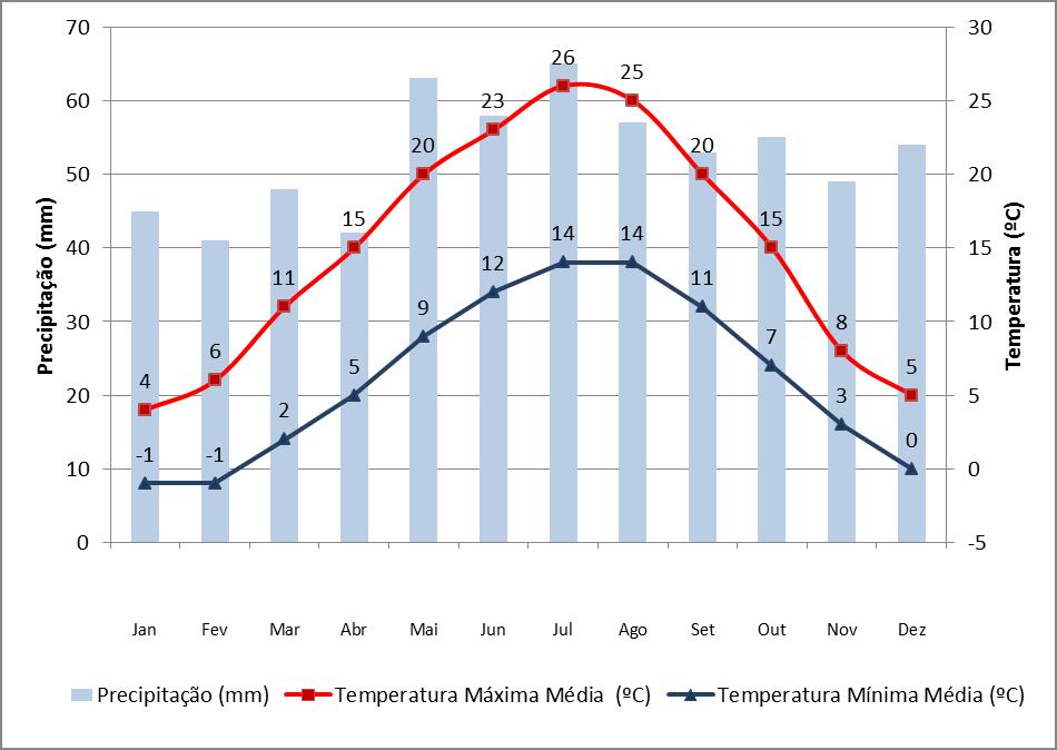 Dados de precipitação e temperatura em Frankfurt