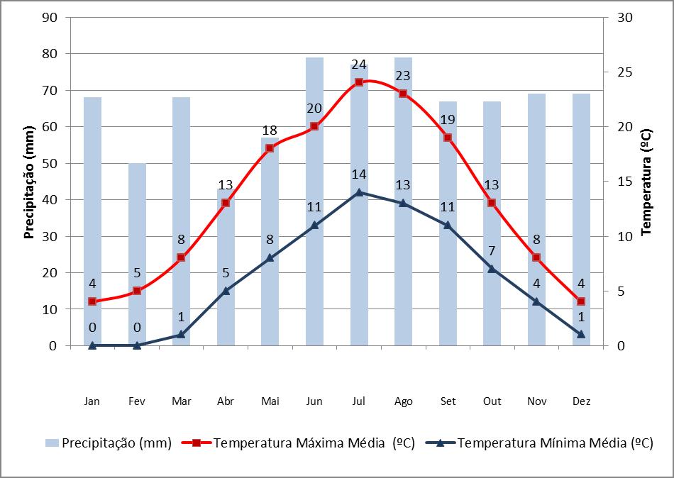 Dados de precipitação e temperatura em Hamburgo