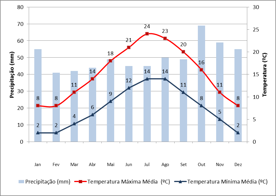 Dados de precipitação e temperatura em Londres