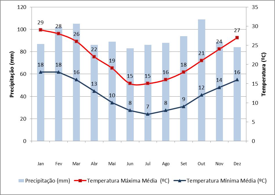 Dados de precipitação e temperatura em Montevidéu