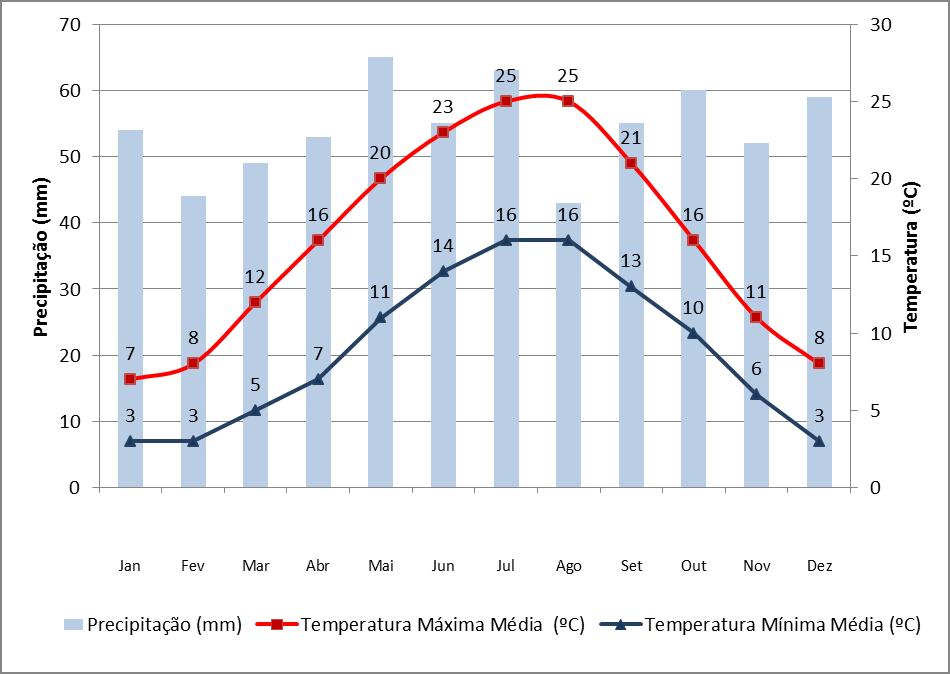 Dados de precipitação e temperatura em Paris