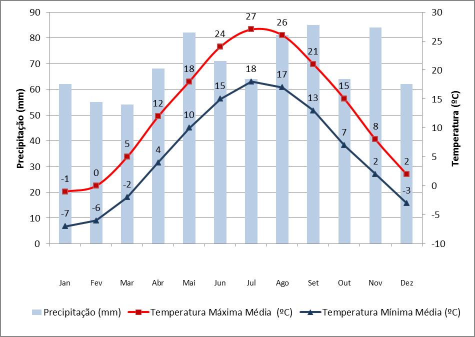 Dados de precipitação e temperatura em Toronto
