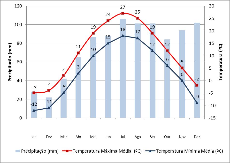 Gráfico de temperatura e precipitação anual na estação meteorológica em Montreal
