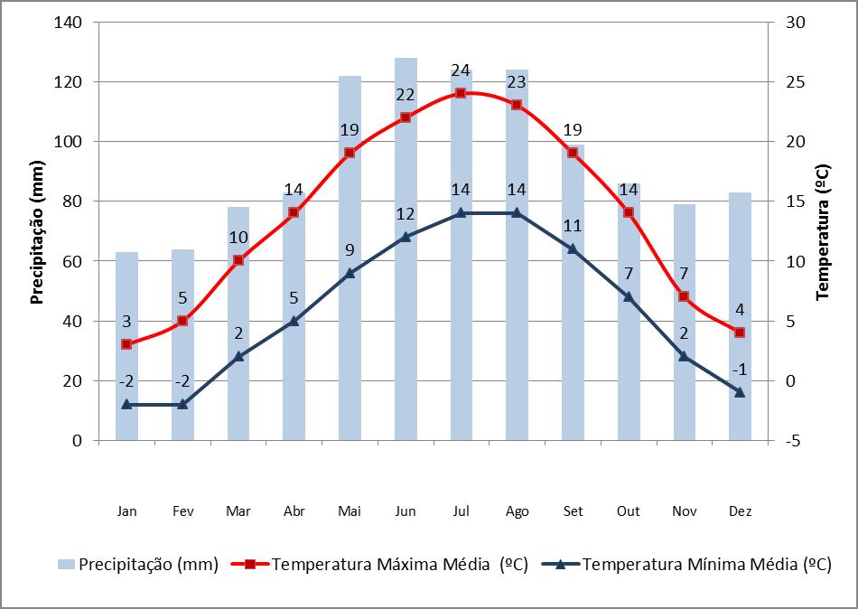 Dados de precipitação e temperatura em Zurique