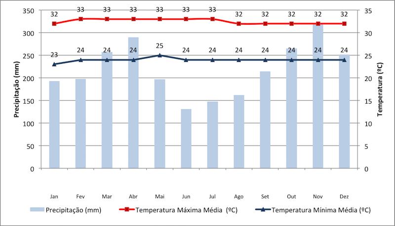 Dados de precipitação e temperatura em Kuala Lumpur