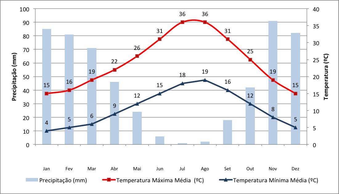 Dados de temperatura e precipitação em Fez